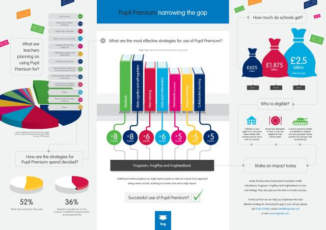 Pupil Premium Infographic