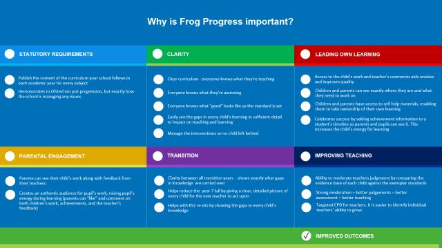 Progress slide 2